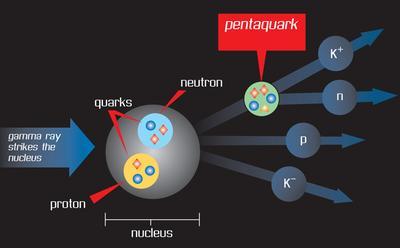 Penta Quark